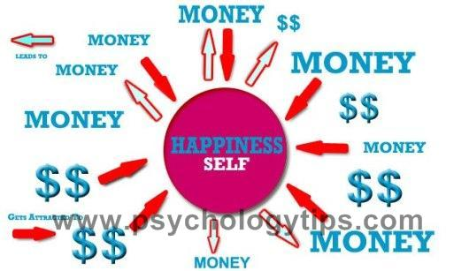 can money buy happiness term papers